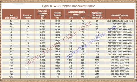 national electric code section 250 4 a 1 building wire type thw 2 copper conductor pvc insulated