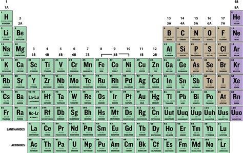 printable periodic table with groups and periods labeled families and periods of the periodic table ck 12 foundation
