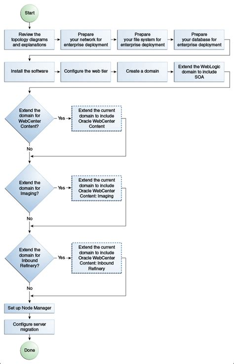 flowchart reference introduction to the enterprise deployment reference topology