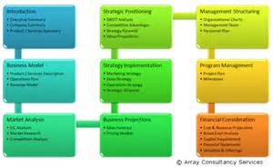 Business Plan Structure Template by Outline Of A Business Plan Overview Bplan Experts
