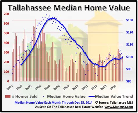 what the tallahassee median home reveals about appreciation