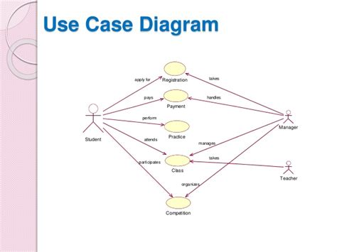 use diagram student registration system use diagram ppt