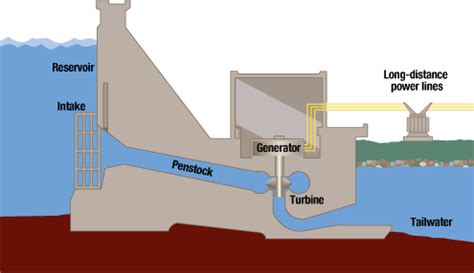 dam diagram how green is iceland sustainable nano