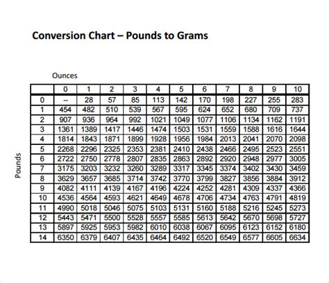 conversion chart ounces to grams search weight sle gram conversion chart 6 documents in pdf