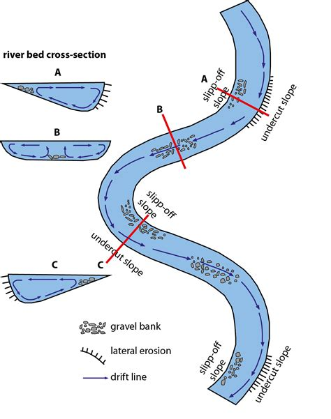 river cross section definition meandering stream diagram floodplain diagram elsavadorla