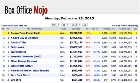 Box Office Mojo by Box Office Mojo