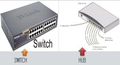 Switch Dan Hub perbedaan switch dengan hub ferdi prastio komputer dan jaringan