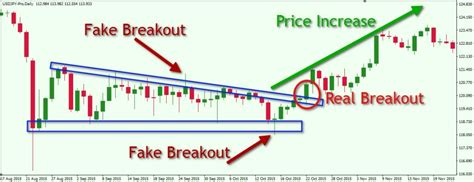 descending triangle pattern reversal a step by step guide to trading breakouts in forex forex