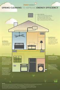 how to build an energy efficient home spring cleaning for energy efficiency legend power systems inc