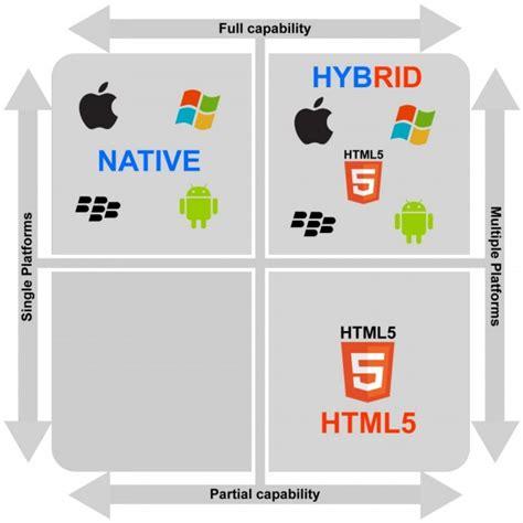 design native app html5 vs native apps what s best for 2016 cloverdesain