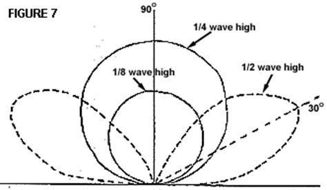 antenna pattern xml radiation pattern for rotatable dipole qrz forums