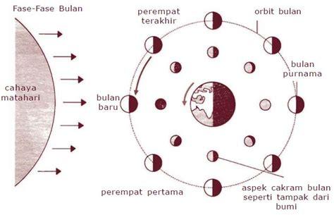 pengertian rotasi bulan  fase fase bulan purnama
