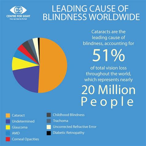 Does Cause Blindness didyouknow the leading cause of blindness worldwide cataract eyecare cfs act