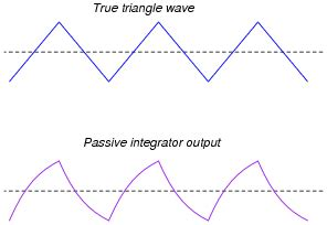 integrator output of sine wave passive integrator and differentiator circuits ac electric circuits worksheets