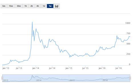 bitcoin quotazione bitcoin cosa sono e come funzionano come investire e