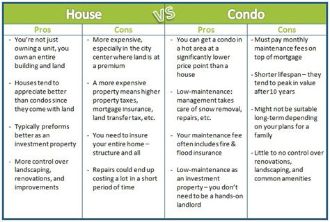 townhouse vs house condo vs house what you need to know
