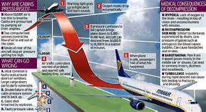 Cabin Pressure Loss by Passenger Hell As Jet Plunges 26 000ft In Five Minutes