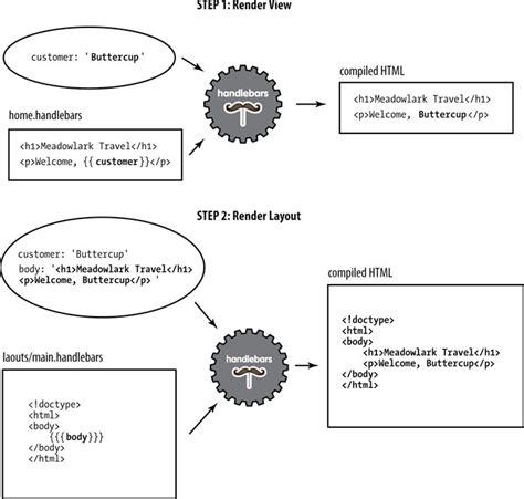 handlebars layout javascript js模板引擎 mustache与handlebars csdn博客