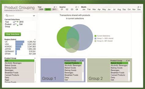 download qlikview themes templates review qlikview 11 connects comparative analysis with