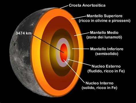 temperatura interna sole riconosciamo i pianeti nel sistemasolare thinglink