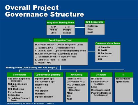project governance framework template pmo governance plan pictures to pin on pinsdaddy
