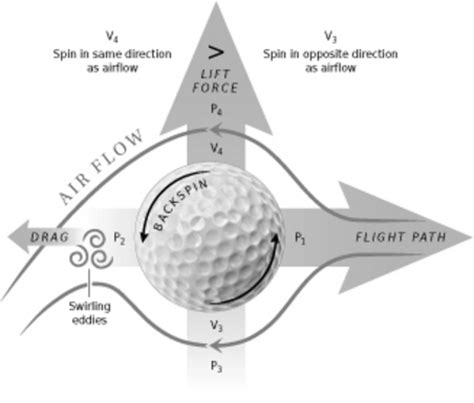 golf swing follow through physics maximizing distance accuracy of a golf drive