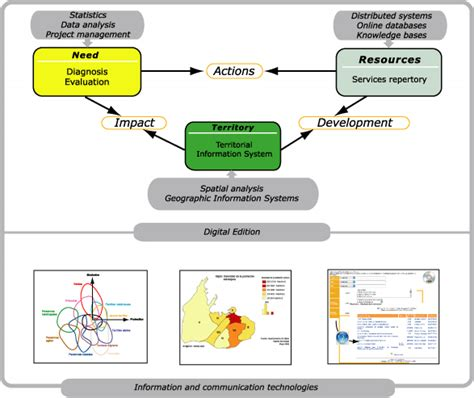 diagram method catalyse method tools of diagnosis evaluation and