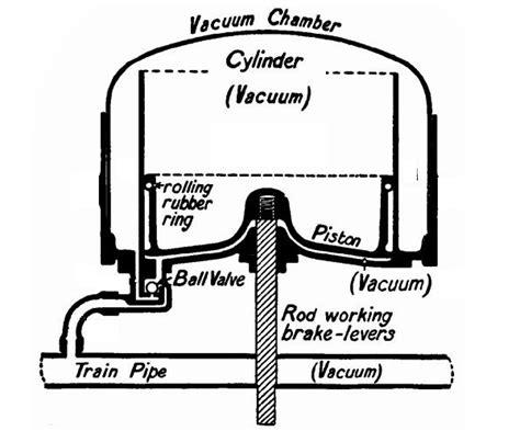 Vaccum Brake by Vacuum Brake