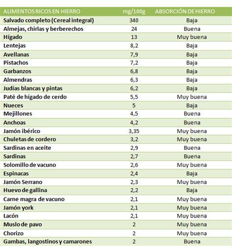 alimentos  mas hierro salud alimentos ricos en hierro alimentos  hierro  alimentos