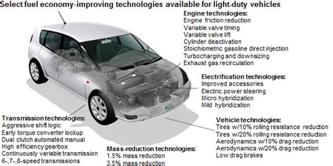 car engine information significant fuel economy improvement options exist for