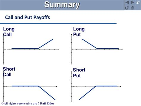 Sell Calendar Put Spread Options And Futures Markets 1 2