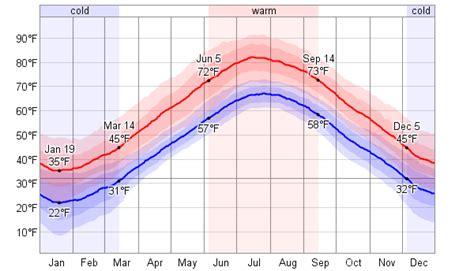 boston temperature average weather for boston massachusetts usa weatherspark