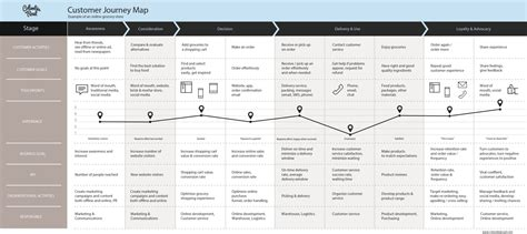 user journey map template why and how to create a customer journey map download free template