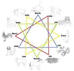 chinese animal signs compatibility zodiac compatibility
