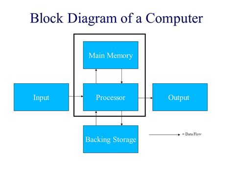 draw a block diagram of a computer system higher grade computing ppt