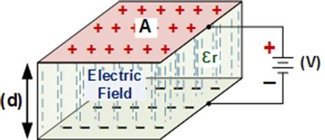 parallel plate capacitor working model how to calculate capacitor series parallel connections