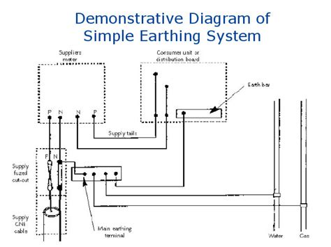 house earthing diagram quality standards for electrical earthing or grounding