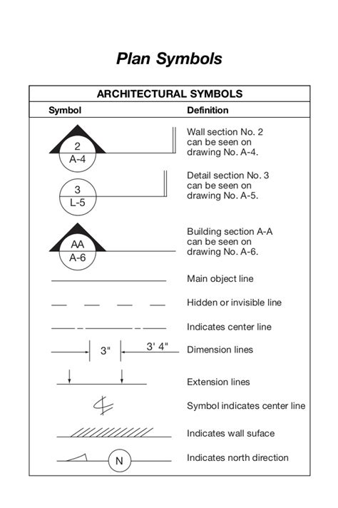 section abbreviation symbol plan symbols