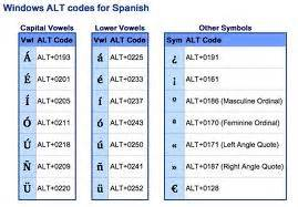 Cabinet Latches Baby How To Type Accent Marks Characters In Spanish Freeness Us