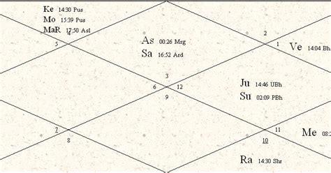 Navamsa interpretation marriage records