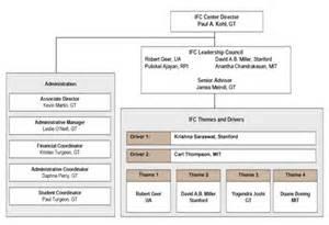 ifc organizational structure src