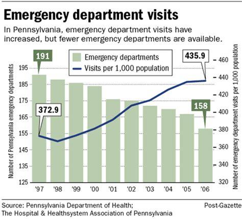 emergency room visits emergency room statistics 28 images abuse warning network 2011 national estimates of