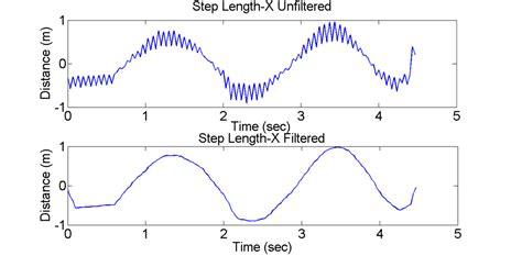 high pass filter noise results biometrics gait analysis of parkinson s disease