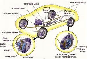 Brake System Automobile Hdabob
