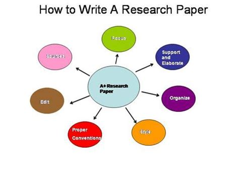 writing a research paper powerpoint how to write a research paper authorstream
