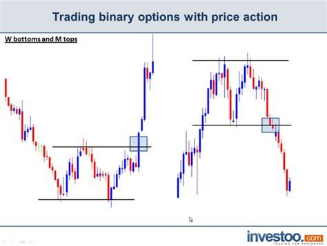 m pattern trading trading double tops and bottoms with binary options