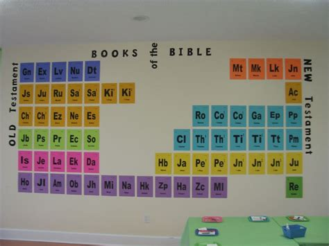 printable periodic table books of the bible periodic table style books of the bible i did this for