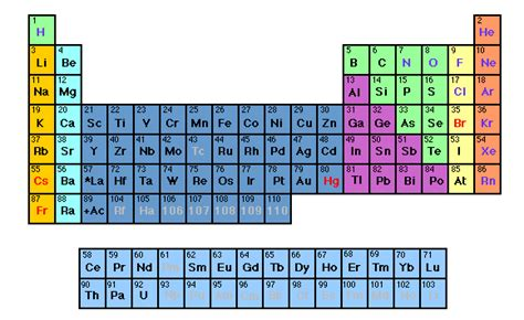 Semiconductor Periodic Table by Search Results For Periodic Table Metals Calendar 2015