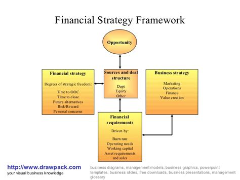 why is it important to create free diagrams financial strategy framework diagram