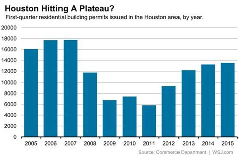 houston housing market houston housing market holds up houston homes for sale